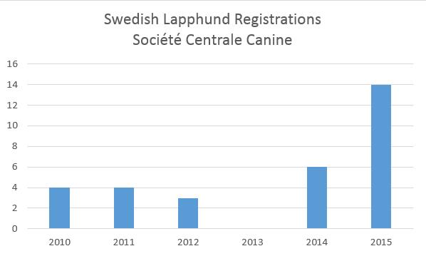 frenchkcswedishlapphund registrations.png