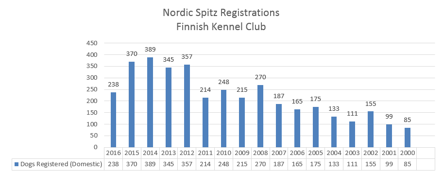 fkcnordicspitzregistrations.png