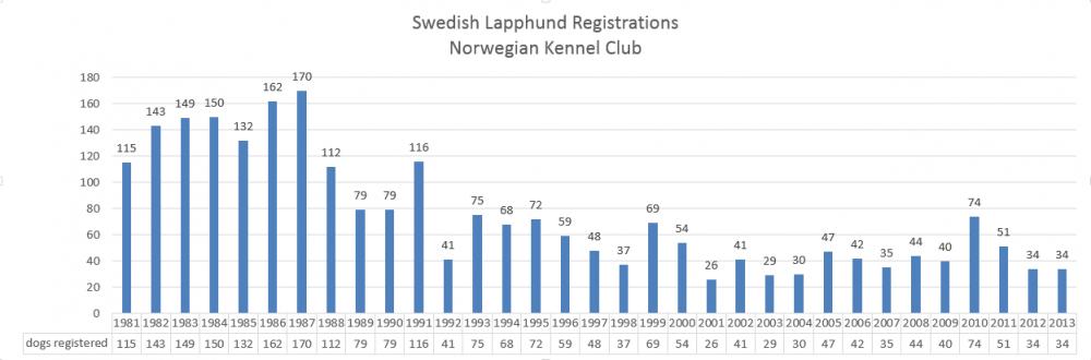 swedishlapphundnkkregistrations.png