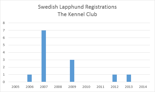 thekennelclubswedishlapphundregistrations.png
